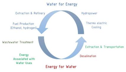 Εκδήλωση Ενδιαφέροντος – Εκπόνηση Διδακτορικής Διατριβής στη Βελτιστοποίηση Ενεργειακών Συστημάτων